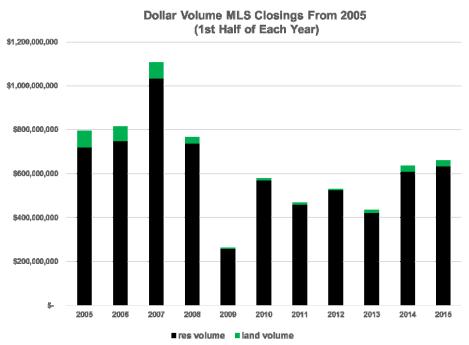 Dollar Volume