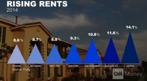 Rents on the Rise
