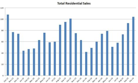 Total residential sales for the Edwards/Wolcott East segment of the Vail Valley Real Estate market are at their highest since October of 2012.