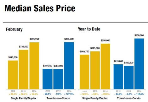 Vail Valley Home prices were on the rise in February, 2014.