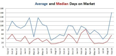 This week's lesson: Why we like to track both the Average and the Median.